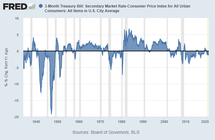 3 month treasury bill: secondary market rate - Consumer Price Index for all Urban consumers: All items in US City Average